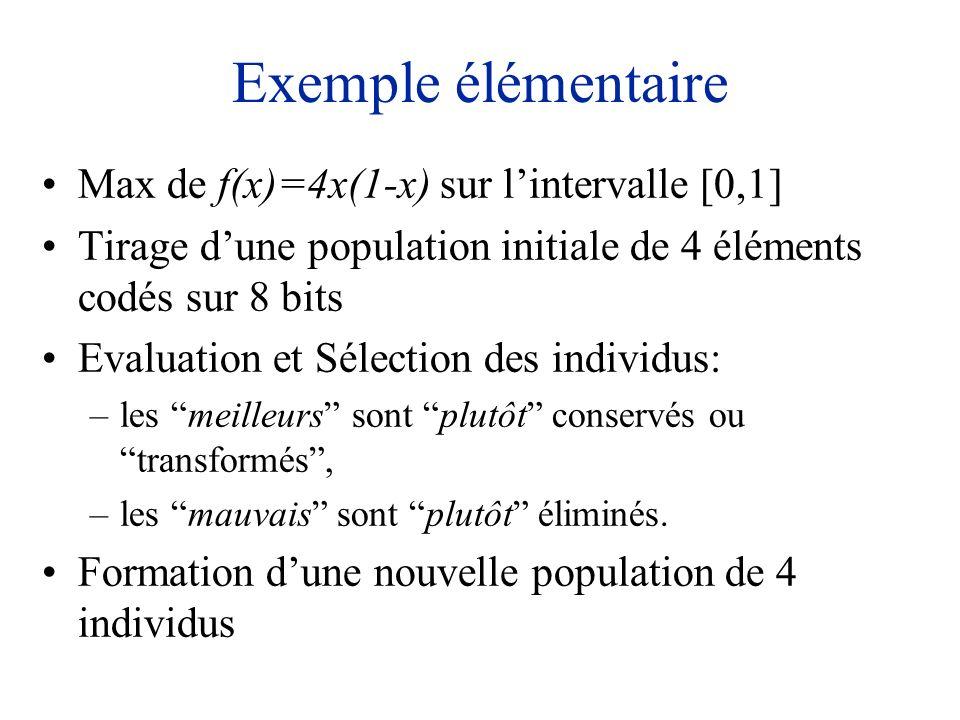 Exemple élémentaire Max de f(x)=4x(1-x) sur l'intervalle [0,1]